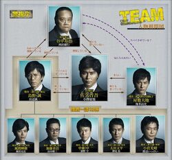 645px-Team-chart