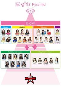 E-girls-piramide-nueva-formacion