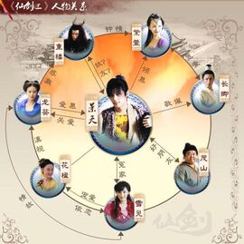 Xian Jian Qi Xia Zhuan S3-Cuadro de Relaciones