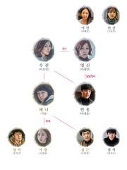 Mother(TVN) Chart