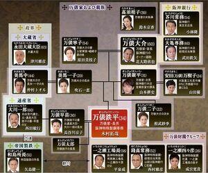 Karei-naru Ichizoku - chart