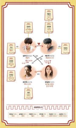 358px-Lucky Romance chart