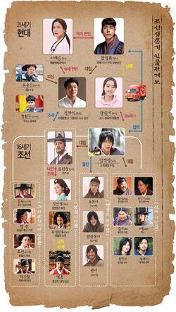 Joseon Survival-Cuadro de relaciones