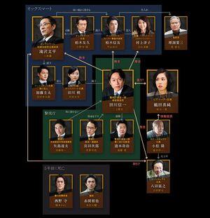 Furueru Ushi chart