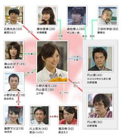Juunen Saki mo Kimi ni Koishite cuadro