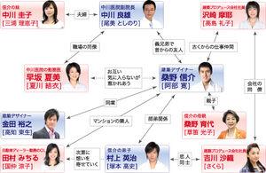 KekkonDekinaiOtoko Chart