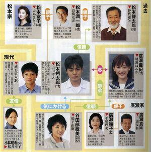 Sekachu cast