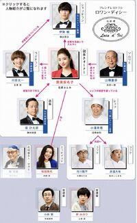 Heaven Gokuraku Restaurant TBS2019-chart