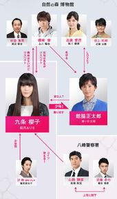 Sakurako-san-chart