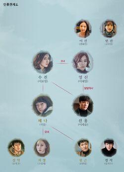 Mother (tvN) - Cuadro de relaciones
