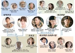 Descendants of the Sun - Cuadro de relaciones
