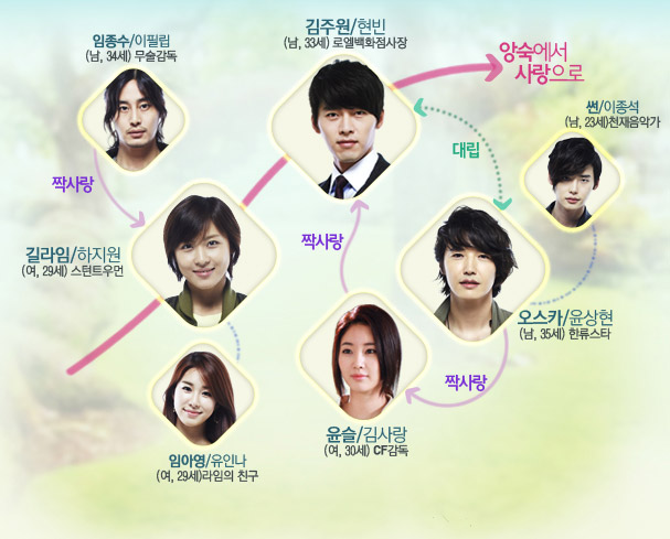 Secret Garden | Wiki Drama | FANDOM powered by Wikia