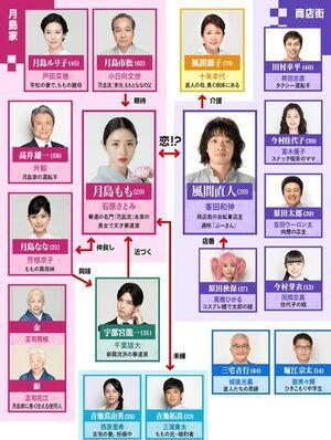 TakaneNoHana Chart
