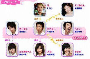 Dandorimusume-chart