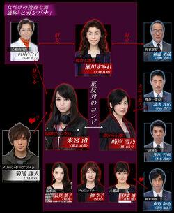 Higanbana Temporada 1 Reparto