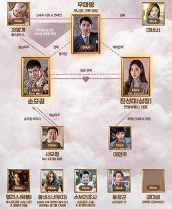 A Korean Odyssey - Cuadro de relaciones