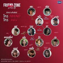 Friend Zone cuadro de relaciones