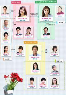 KekkonShinaiFujiTV2012Cuadro