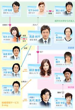 Shiawase ni Narou yo Cuadro