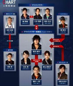 Code Blue FujiTV2010 Reparto