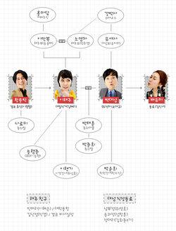 War of the Roses (SBS) cuadro de relaciones