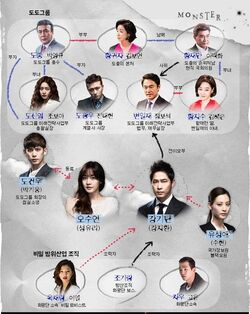 Cuadro de Relaciones Monster-MBC