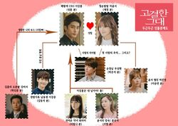 Noble, My LoveNaver TV Cast2015Cuadro