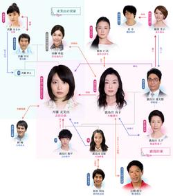 Utsubokazura no YumeFujiTV2017 Reparto