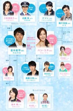 394px-Boku to Star no 99 Nichi chart