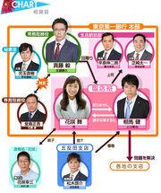 HanasakiMaiGaDamattenai2 Chart