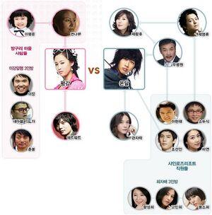 Pyung Kang Correlation Chart