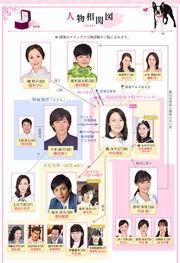 WatashiKekkon Chart
