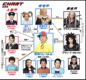 647px-Kaibutsu-kun Chart