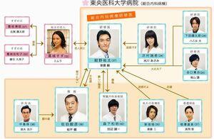37-sai de Isha ni Natta Boku ~Kenshui Junjo Monogatari~Chart