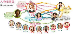 Nihonjinnoshirania chart