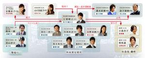 Hancho-chart