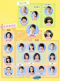 Omotesando chart