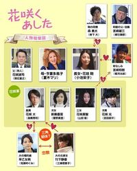 482px-Hanasaku-chart
