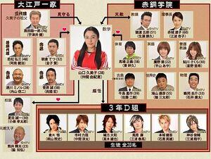 Gokusen3-Reparto