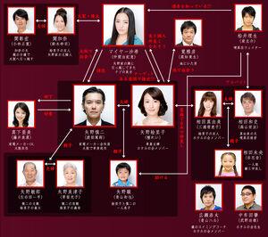Cuadro de Relaciones Utsukushii Rinjin