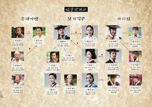 The Merchant Gaekju 2015KBS22015Cuadro
