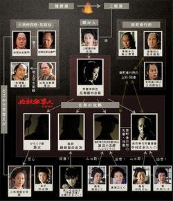 Hissatsu Shigotonin 2007 Chart