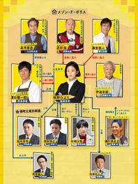 Maison de Police-Chart