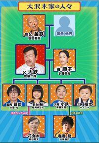 Urayasu Tekkin Kazoku TVTokyo2020-Chart