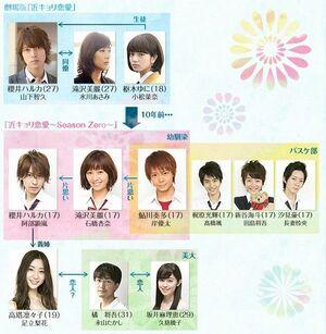 Kinkyori Renai-chart