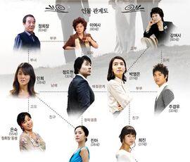 Winter BirdMBC2008-Cast