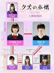 KuzunoHonkai Chart