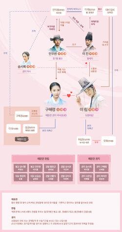 Rookie Historian Goo Hae Ryung-Cuadro de relaciones
