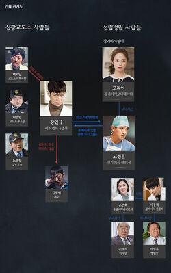 Cross (tvN) - Cuadro de relaciones