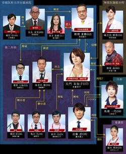 DoctorXGekaiDaimonMichiko2Chart